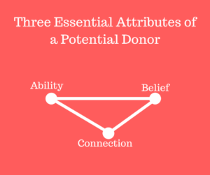 The three essential attributes of a potential donor are ability, belief, and connection